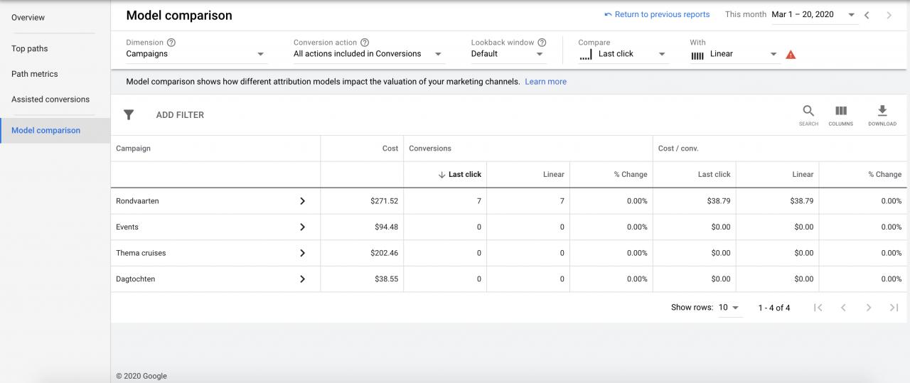 Model comparison Google Ads