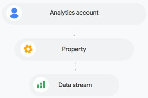 GA4 datastreams