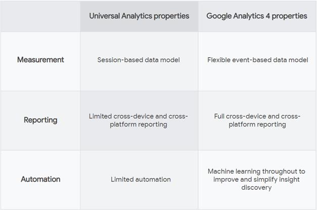 Universal Analytics versus Google Analytics 4